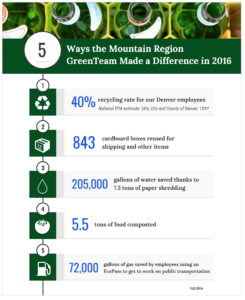 Bridgepoint Mountain GreenTeam Infographic 2016